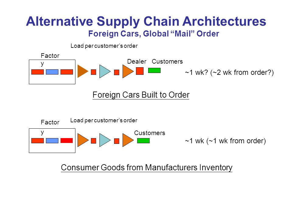 Alternative Supply Chain Architectures Foreign Cars, Global Mail Order Factor y Load per customers order Dealer Customers ~1 wk.