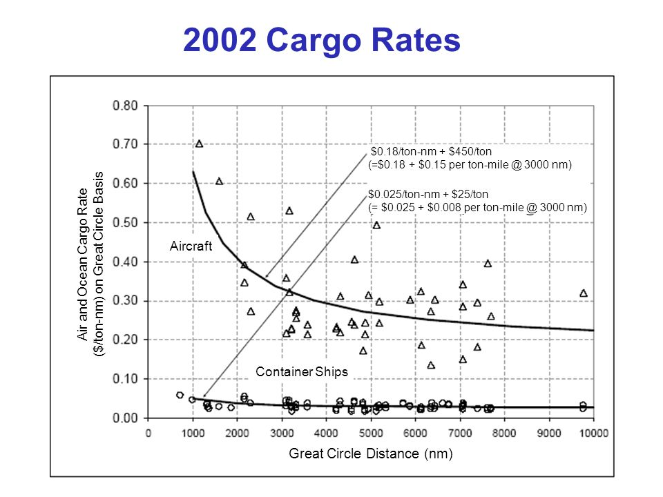 Comments on Cargo Rates Rates decline with range – Much of indirect operating cost is independent of range Cargo handling, sales costs dont depend on range – So indirect cost per mile is less at greater ranges Ships are much less expensive than airplanes – Ships are very efficient: L/D ~400 – Ships indirect costs are much less than airplanes Large containers, mechanized loading Trend curves can be approximated by a simple formula – Rate = cost/ton-nm + cost/ton Cost/nm can be thought of as DOC Fixed cost can be thought of as IOC Scatter in rates due to two factors – Asymmetrical demand (east versus west for instance) – Airplane main deck pays full rate, belly cargo rides for ~IOC,