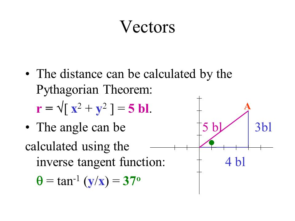 Vectors The distance can be calculated by the Pythagorian Theorem: r = [ x 2 + y 2 ] = 5 bl. The angle can be 5 bl 3bl calculated using the inverse ta