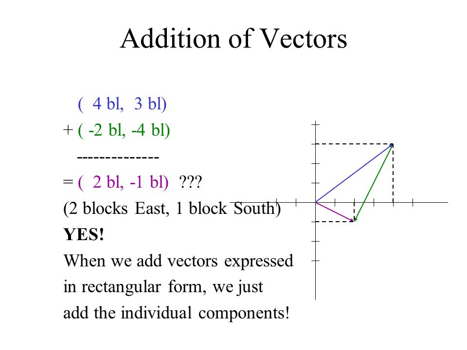 Addition of Vectors ( 4 bl, 3 bl) + ( -2 bl, -4 bl) -------------- = ( 2 bl, -1 bl) ??? (2 blocks East, 1 block South) YES! When we add vectors expres