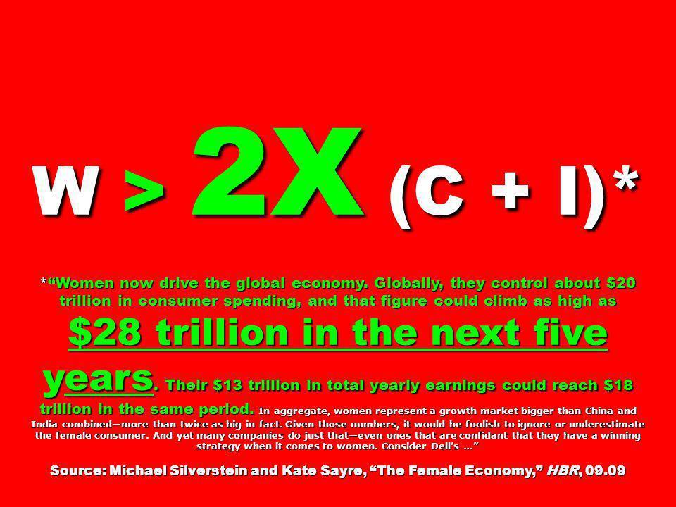 W > 2X (C + I)* *Women now drive the global economy.