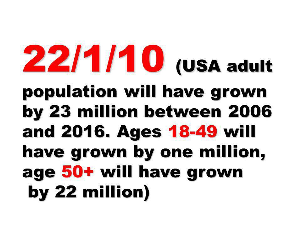 22/1/10 (USA adult population will have grown by 23 million between 2006 and 2016. Ages 18-49 will have grown by one million, age 50+ will have grown