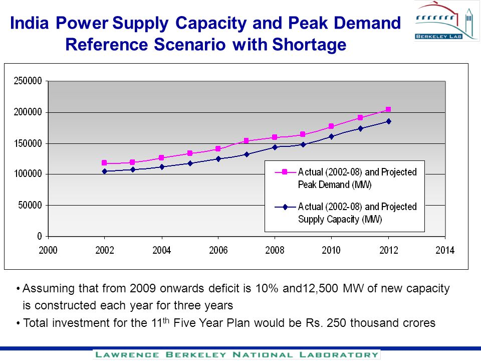 India Power Supply Capacity and Peak Demand Reference Scenario with Shortage Assuming that from 2009 onwards deficit is 10% and12,500 MW of new capaci