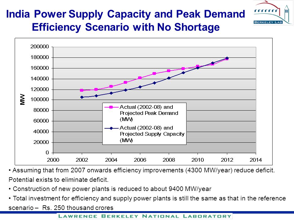 India Power Supply Capacity and Peak Demand Efficiency Scenario with No Shortage Assuming that from 2007 onwards efficiency improvements (4300 MW/year