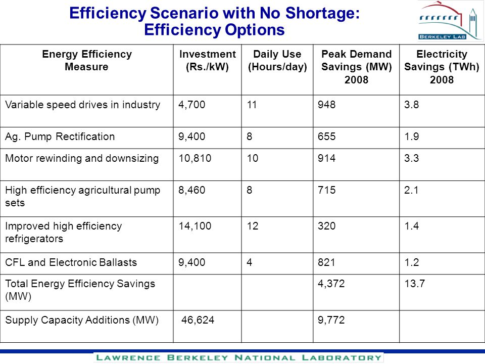 Efficiency Scenario with No Shortage: Efficiency Options Energy Efficiency Measure Investment (Rs./kW) Daily Use (Hours/day) Peak Demand Savings (MW)