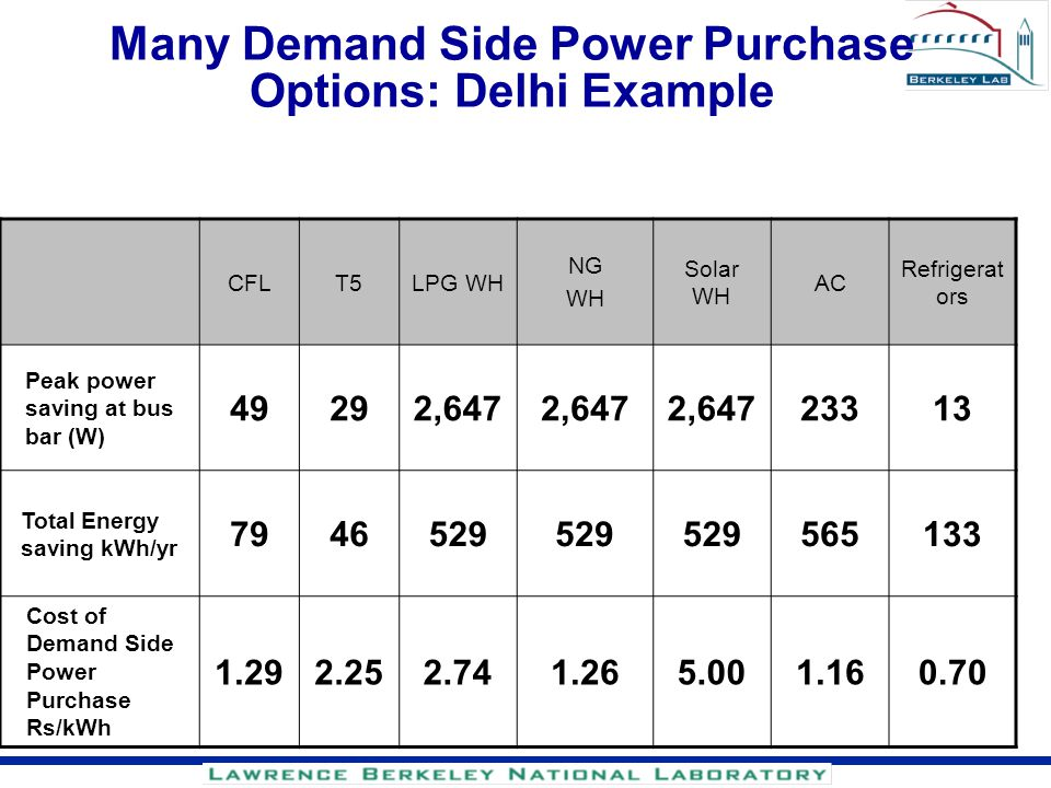 Many Demand Side Power Purchase Options: Delhi Example CFLT5LPG WH NG WH Solar WH AC Refrigerat ors Peak power saving at bus bar (W) 49292,647 23313 T