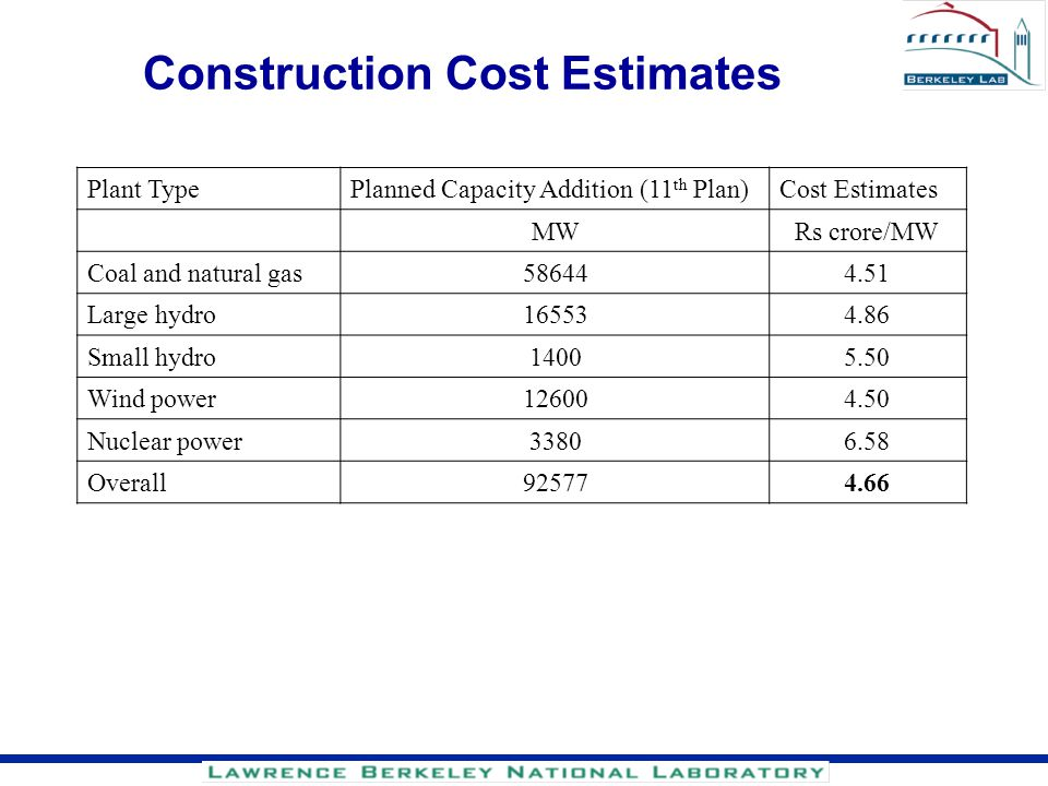 Construction Cost Estimates Plant TypePlanned Capacity Addition (11 th Plan)Cost Estimates MWRs crore/MW Coal and natural gas586444.51 Large hydro1655