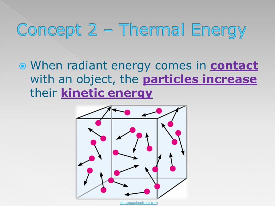 When radiant energy comes in contact with an object, the particles increase their kinetic energy http://quantumfreak.com