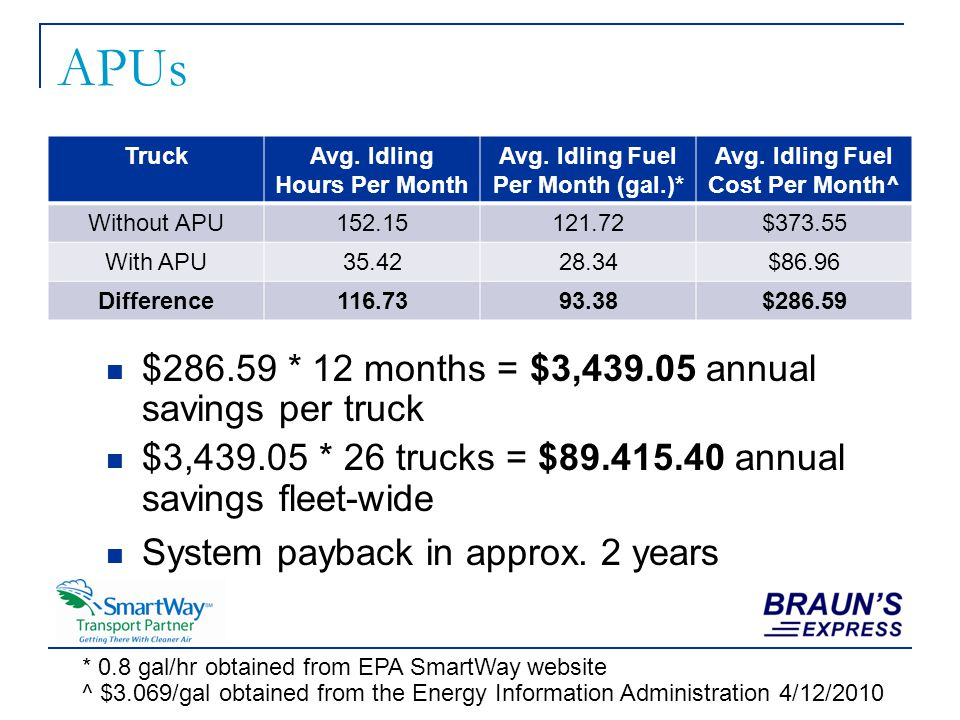 APUs TruckAvg. Idling Hours Per Month Avg. Idling Fuel Per Month (gal.)* Avg. Idling Fuel Cost Per Month^ Without APU152.15121.72$373.55 With APU35.42