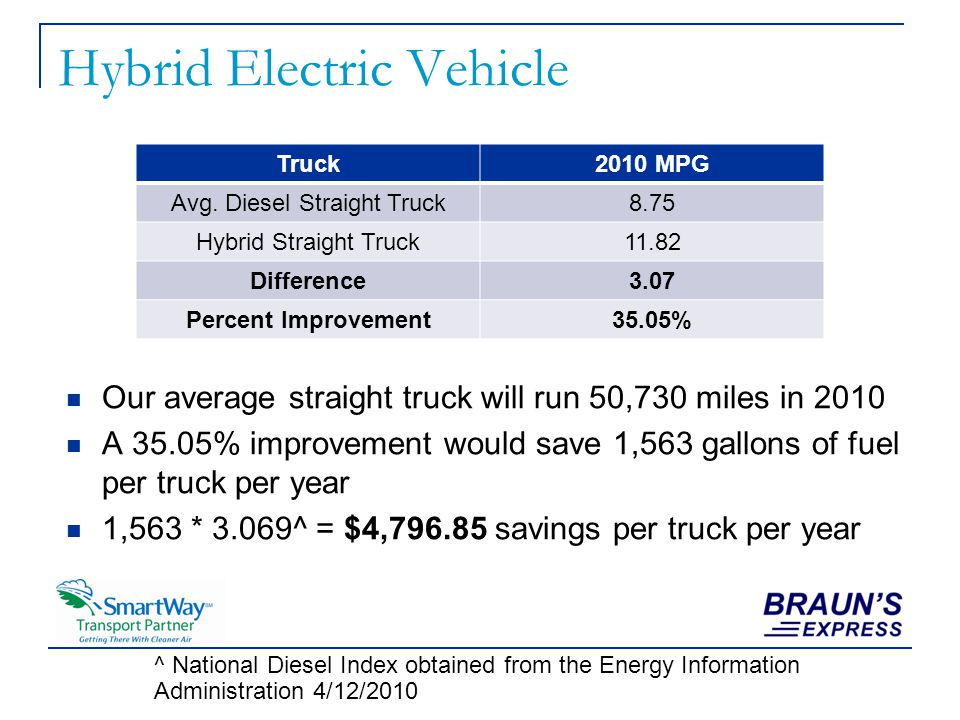 Hybrid Electric Vehicle Our average straight truck will run 50,730 miles in 2010 A 35.05% improvement would save 1,563 gallons of fuel per truck per year 1,563 * 3.069^ = $4,796.85 savings per truck per year Truck2010 MPG Avg.