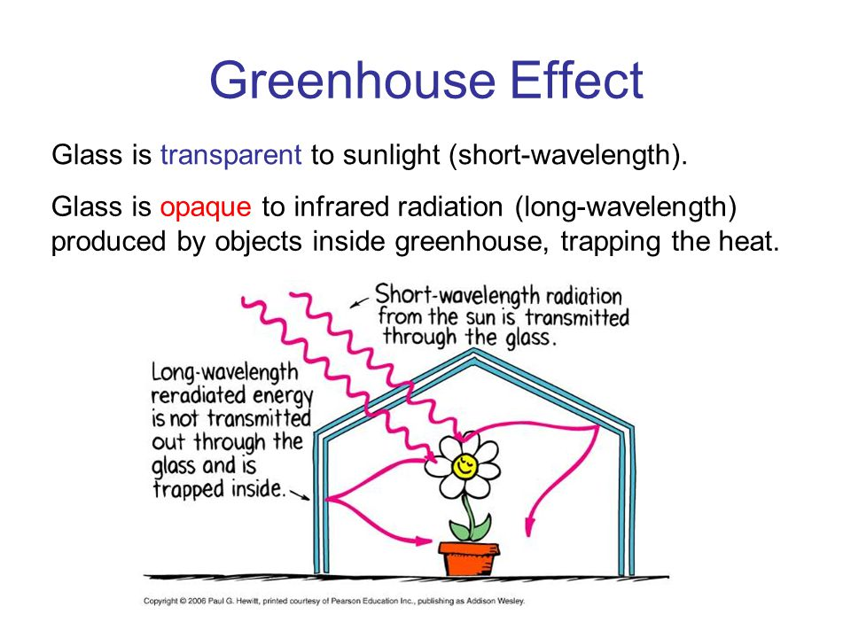 Greenhouse Effect Glass is transparent to sunlight (short-wavelength).