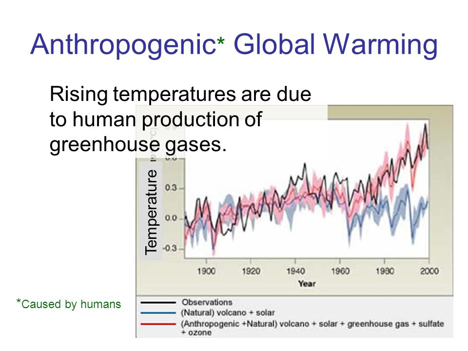 Anthropogenic * Global Warming Rising temperatures are due to human production of greenhouse gases. * Caused by humans Temperature