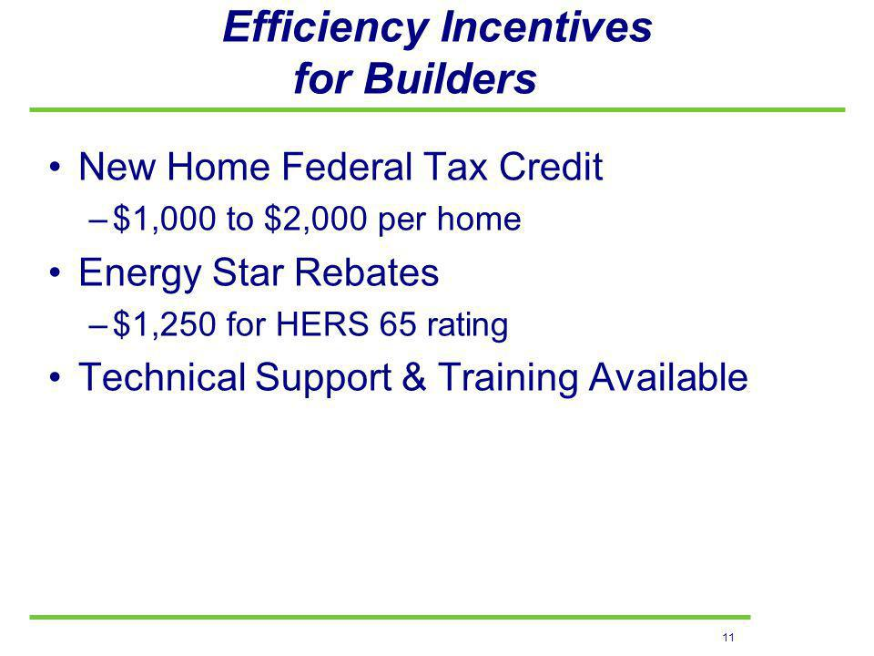 11 Efficiency Incentives for Builders New Home Federal Tax Credit –$1,000 to $2,000 per home Energy Star Rebates –$1,250 for HERS 65 rating Technical Support & Training Available