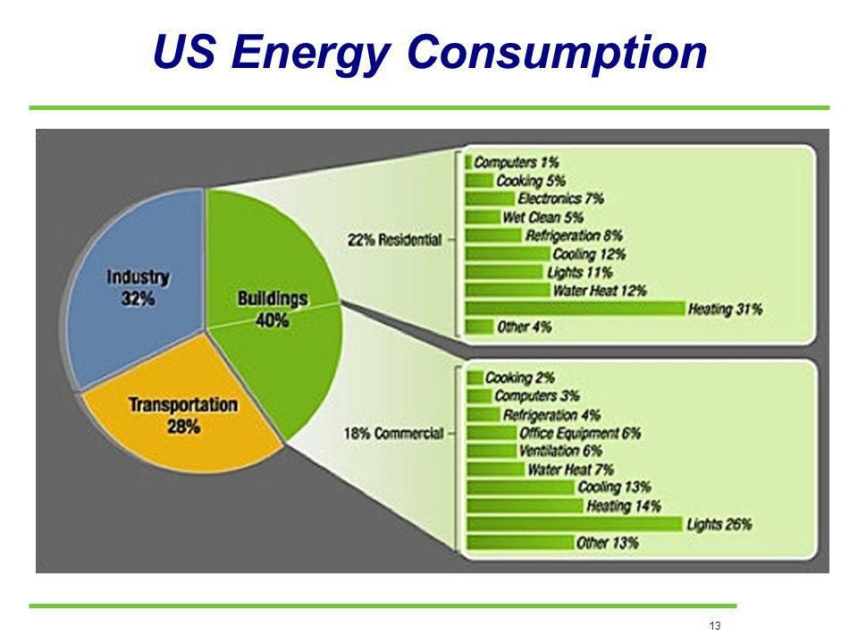 13 US Energy Consumption