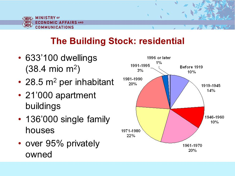 The Building Stock: residential 633100 dwellings (38.4 mio m 2 ) 28.5 m 2 per inhabitant 21000 apartment buildings 136000 single family houses over 95% privately owned