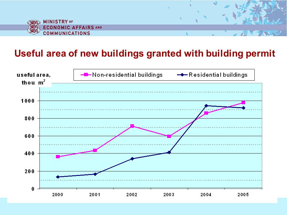 Useful area of new buildings granted with building permit