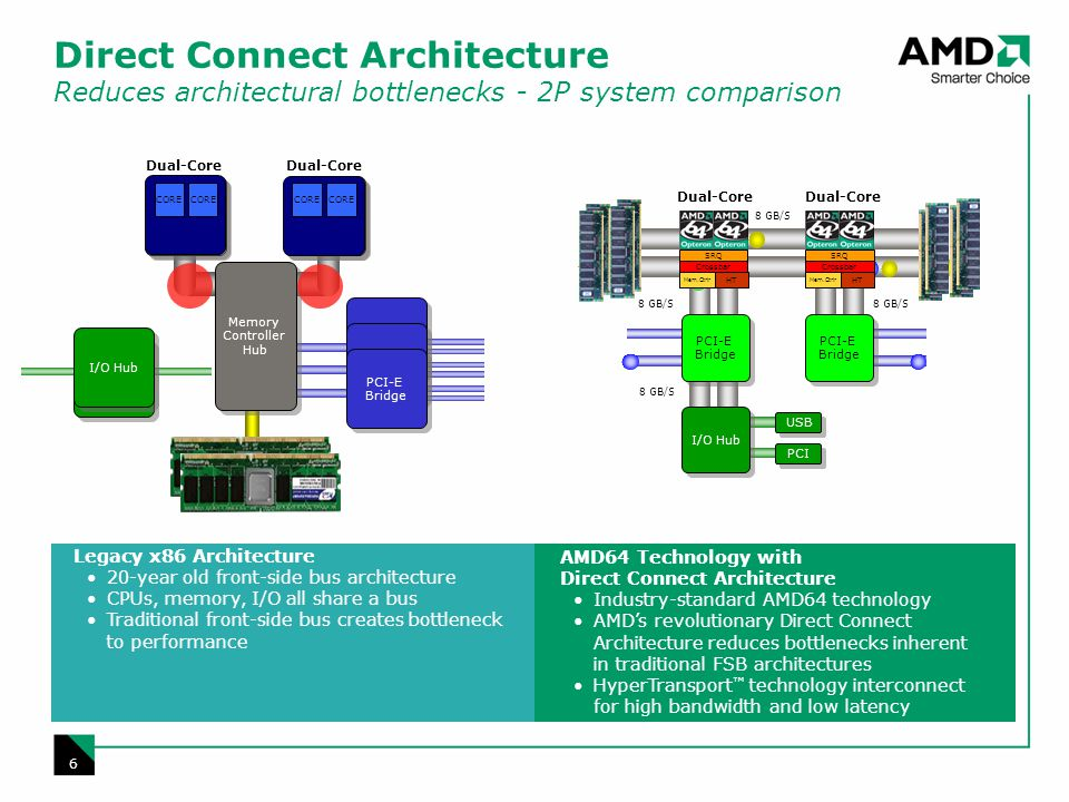6 Legacy x86 Architecture 20-year old front-side bus architecture CPUs, memory, I/O all share a bus Traditional front-side bus creates bottleneck to performance AMD64 Technology with Direct Connect Architecture Industry-standard AMD64 technology AMDs revolutionary Direct Connect Architecture reduces bottlenecks inherent in traditional FSB architectures HyperTransport technology interconnect for high bandwidth and low latency Direct Connect Architecture Reduces architectural bottlenecks - 2P system comparison USB PCI 8 GB/S I/O Hub PCI-E Bridge SRQ Crossbar HT Mem.Ctrlr SRQ Crossbar HT Mem.Ctrlr I/O Hub CPU I/O Hub PCI-E Bridge Dual-Core Memory Controller Hub CORE Dual-Core 8 GB/S