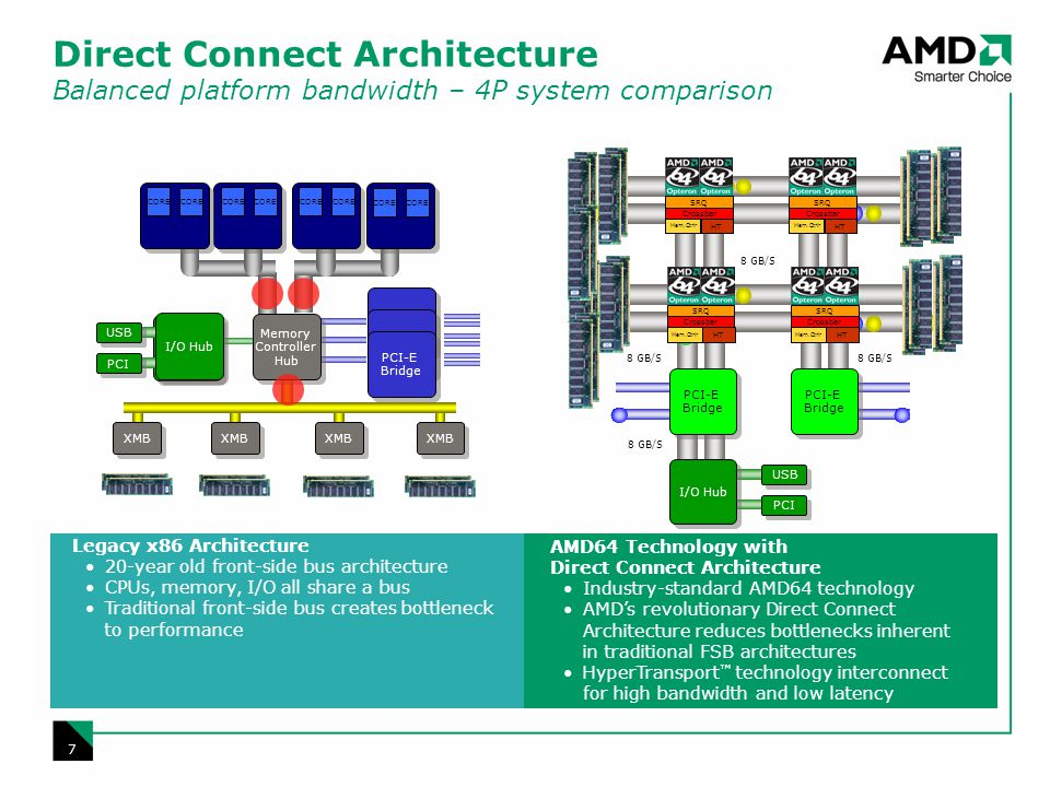 7 Legacy x86 Architecture 20-year old front-side bus architecture CPUs, memory, I/O all share a bus Traditional front-side bus creates bottleneck to performance AMD64 Technology with Direct Connect Architecture Industry-standard AMD64 technology AMDs revolutionary Direct Connect Architecture reduces bottlenecks inherent in traditional FSB architectures HyperTransport technology interconnect for high bandwidth and low latency Direct Connect Architecture Balanced platform bandwidth – 4P system comparison USB PCI 8 GB/S I/O Hub PCI-E Bridge SRQ Crossbar HT Mem.Ctrlr SRQ Crossbar HT Mem.Ctrlr SRQ Crossbar HT Mem.Ctrlr SRQ Crossbar HT Mem.Ctrlr I/O Hub PCI-E Bridge USB PCI I/O Hub Memory Controller Hub CORE XMB
