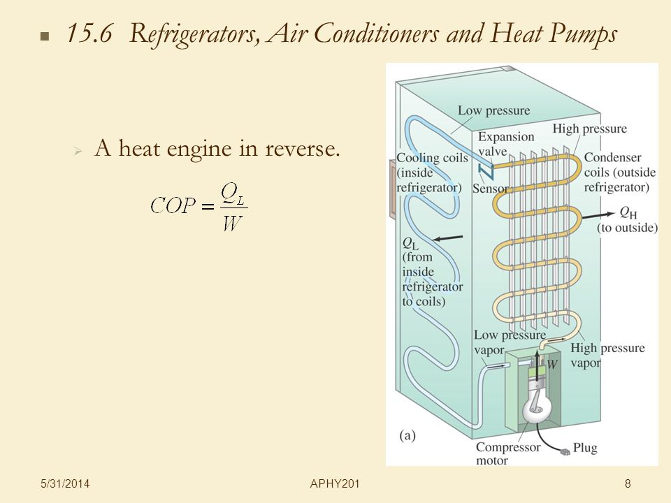 APHY201 5/31/2014 8 15.6 Refrigerators, Air Conditioners and Heat Pumps A heat engine in reverse.