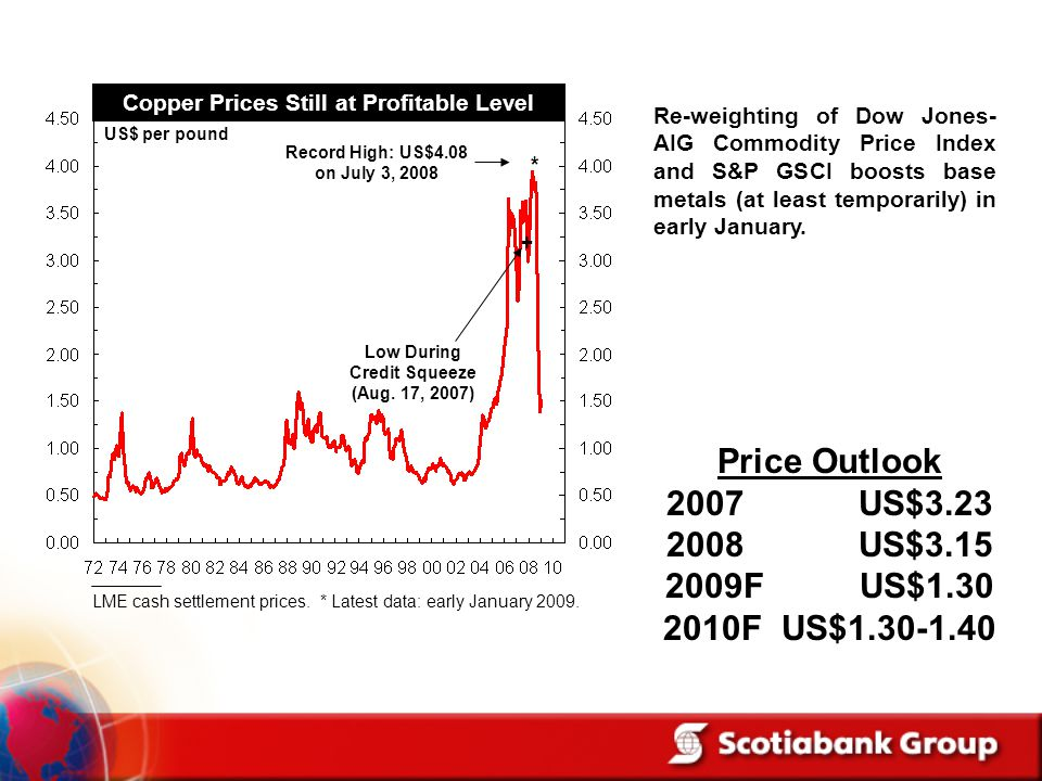 Copper Prices Still at Profitable Level US$ per pound Record High: US$4.08 on July 3, 2008 LME cash settlement prices.