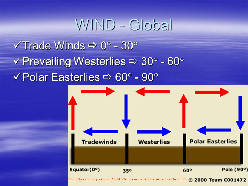 WIND - Global Air moving from one temperature or pressure area to another Affected by Coriolis Effect Affected by Coriolis Effect apparent deflection