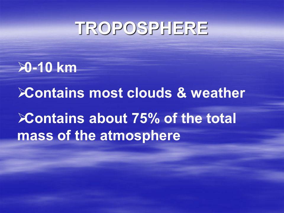 SEA LEVEL 10 km (6 mi) 45 km (28 mi) 80 km (50 mi) 500 km (310 mi) TROPOSPHERE STRATOSPHERE MESOSPHERE THERMOSPHERE ozone EXOSPHERE meteors aurora ION
