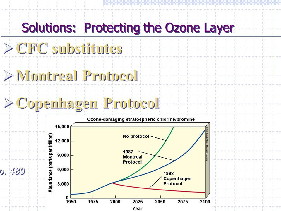 Solutions: Protecting the Ozone Layer CFC substitutes Montreal Protocol Copenhagen Protocol Fig. 21-25 p. 489