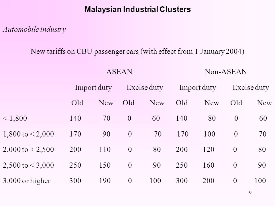 8 Malaysian Industrial Clusters Automobile industry New tariffs on CKD passenger cars (with effect from 1 January 2004) ASEAN Non-ASEAN Import duty Ex