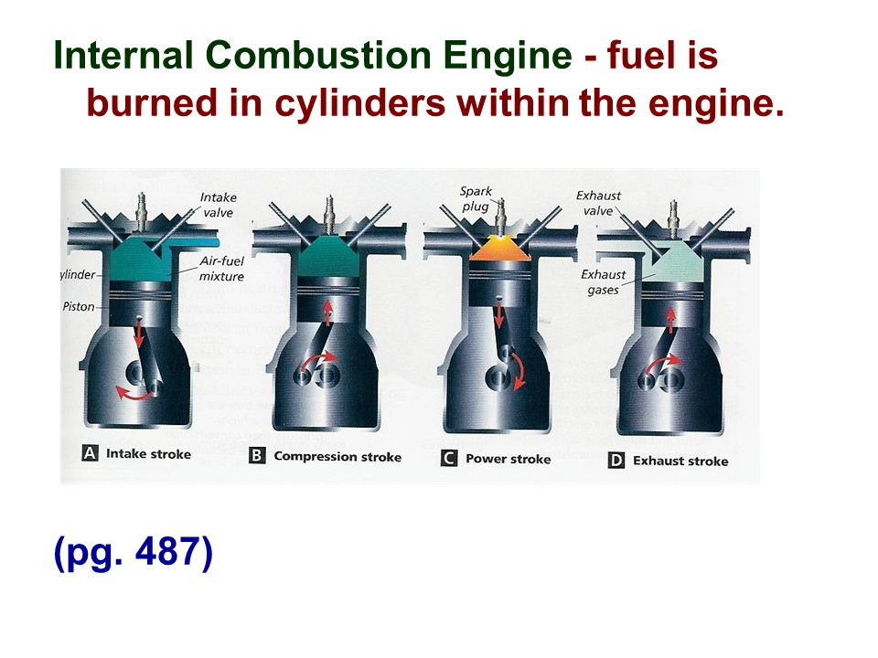 Internal Combustion Engine - fuel is burned in cylinders within the engine. (pg. 487)