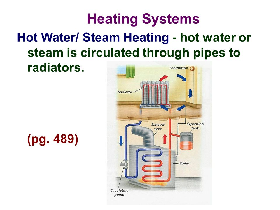 Heating Systems Hot Water/ Steam Heating - hot water or steam is circulated through pipes to radiators.