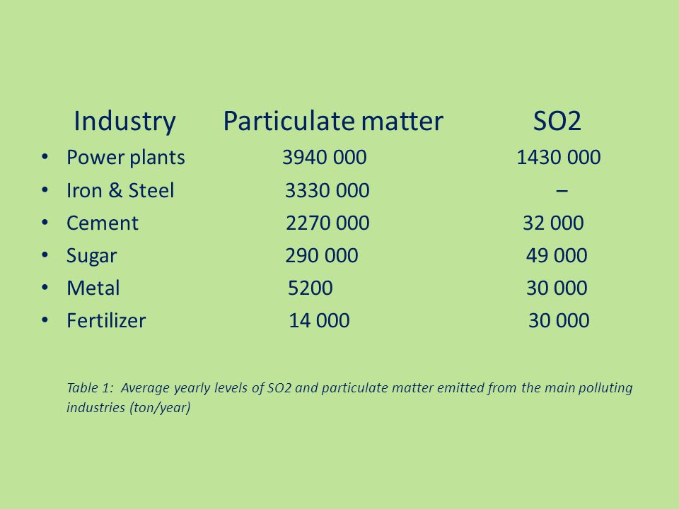Industry Particulate matter SO2 Power plants 3940 000 1430 000 Iron & Steel 3330 000 – Cement 2270 000 32 000 Sugar 290 000 49 000 Metal 5200 30 000 Fertilizer 14 000 30 000 Table 1: Average yearly levels of SO2 and particulate matter emitted from the main polluting industries (ton/year)