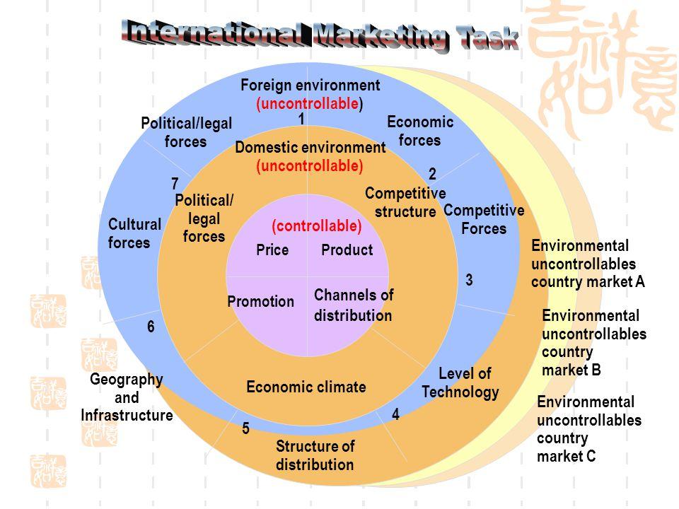 7 Political/legal forces Economic forces 1 2 Environmental uncontrollables country market A Environmental uncontrollables country market B Environment