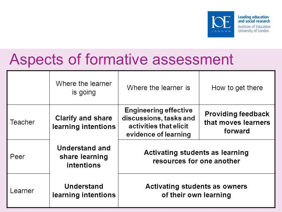 Aspects of formative assessment Where the learner is going Where the learner isHow to get there Teacher Clarify and share learning intentions Engineering effective discussions, tasks and activities that elicit evidence of learning Providing feedback that moves learners forward Peer Understand and share learning intentions Activating students as learning resources for one another Learner Understand learning intentions Activating students as owners of their own learning
