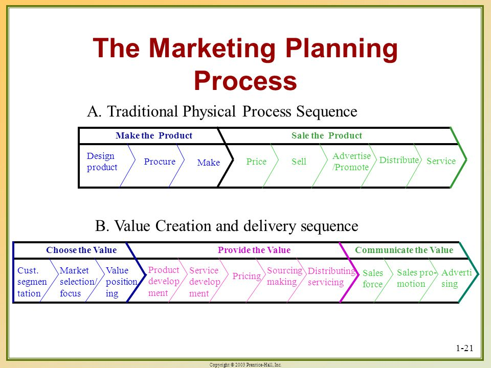 Copyright © 2003 Prentice-Hall, Inc. 1-21 The Marketing Planning Process Make the ProductSale the Product Design product Procure Make PriceSell Advert