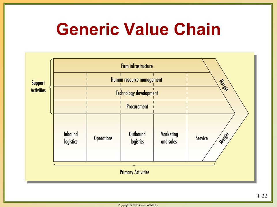Copyright © 2003 Prentice-Hall, Inc. 1-22 Generic Value Chain