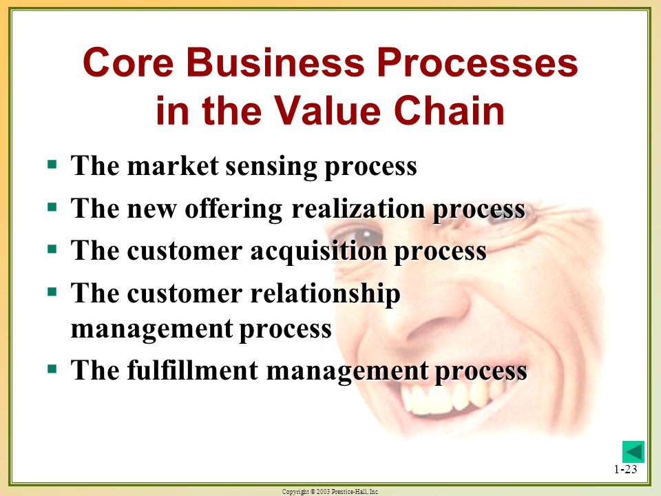 Copyright © 2003 Prentice-Hall, Inc. 1-23 Core Business Processes in the Value Chain The market sensing process The market sensing process The new off