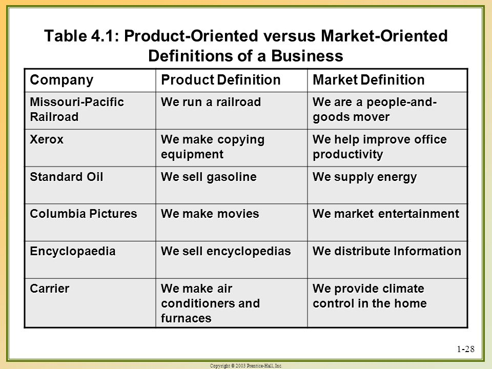 Copyright © 2003 Prentice-Hall, Inc. 1-28 Table 4.1: Product-Oriented versus Market-Oriented Definitions of a Business Company Product Definition Mark