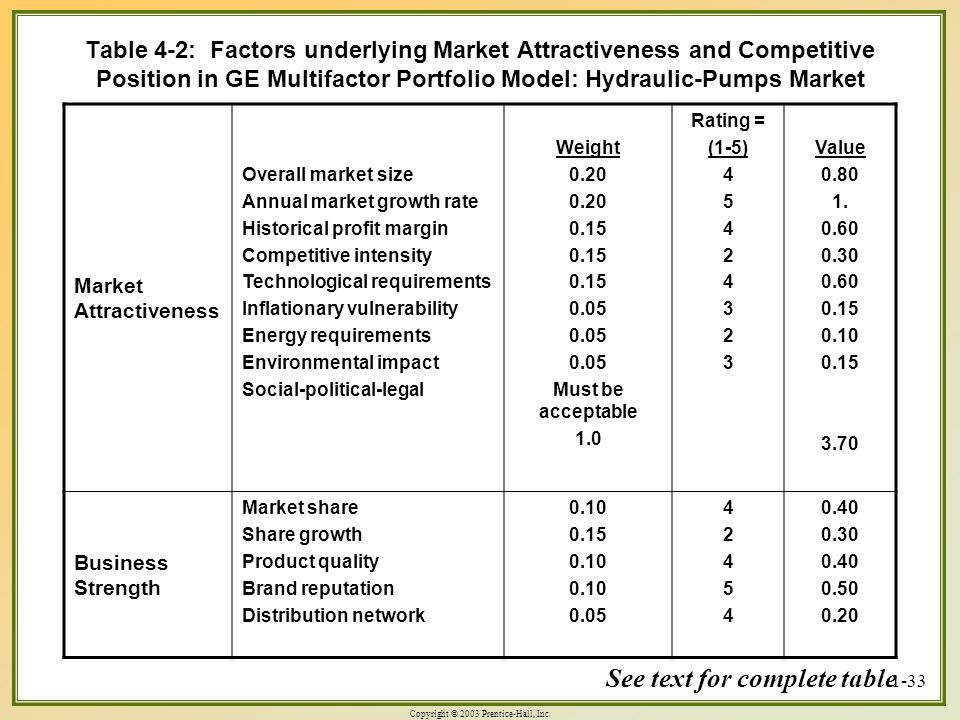 Copyright © 2003 Prentice-Hall, Inc. 1-33 Table 4-2: Factors underlying Market Attractiveness and Competitive Position in GE Multifactor Portfolio Mod