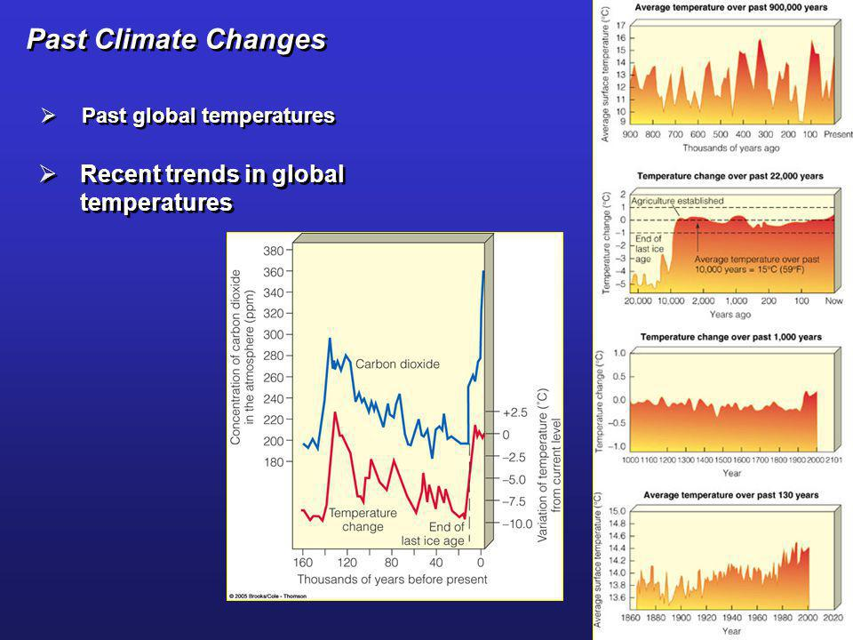 Past Climate Changes Past global temperatures Recent trends in global temperatures