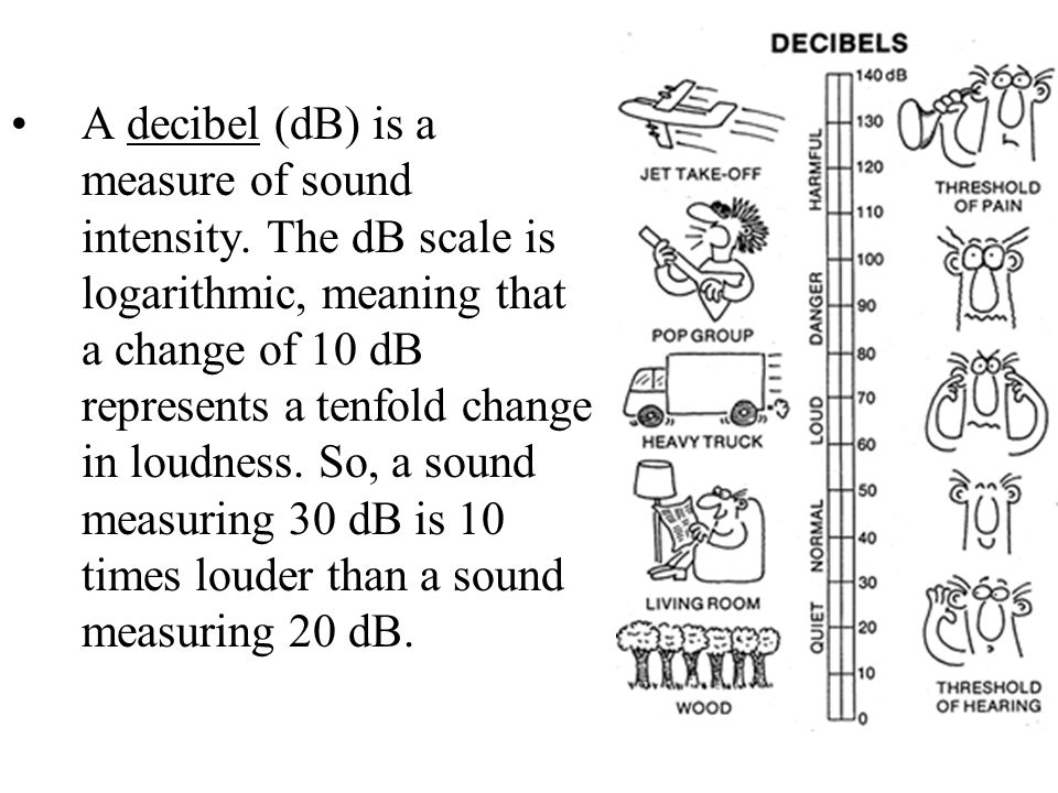 A decibel (dB) is a measure of sound intensity. The dB scale is logarithmic, meaning that a change of 10 dB represents a tenfold change in loudness. S