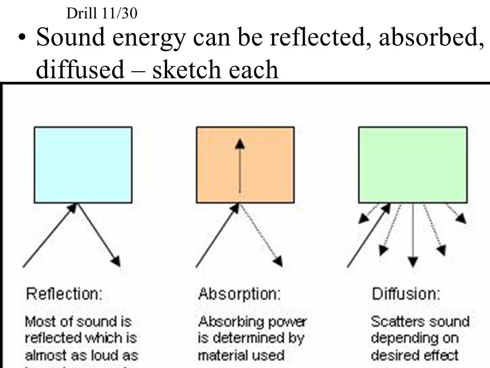 Sound energy can be reflected, absorbed, diffused – sketch each Drill 11/30