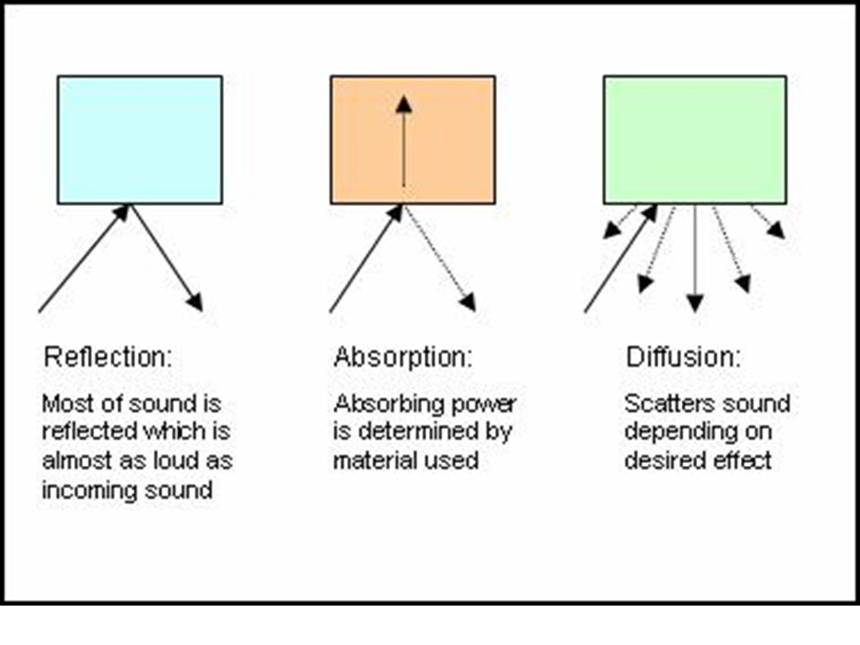 Sound energy can be absorbed or reflected.