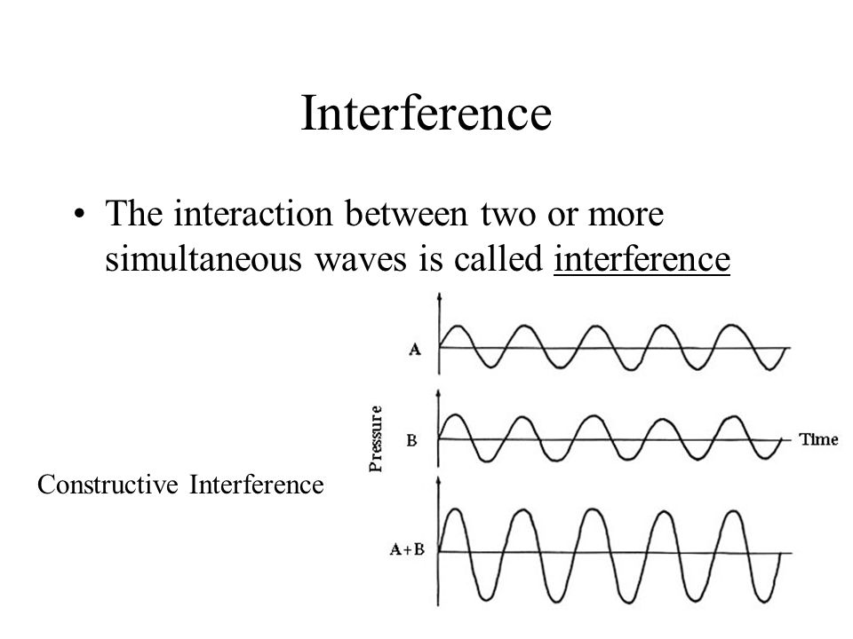 Interference The interaction between two or more simultaneous waves is called interference Constructive Interference