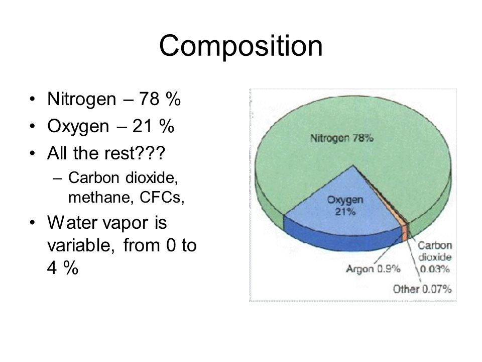 Composition Nitrogen – 78 % Oxygen – 21 % All the rest??? –Carbon dioxide, methane, CFCs, Water vapor is variable, from 0 to 4 %