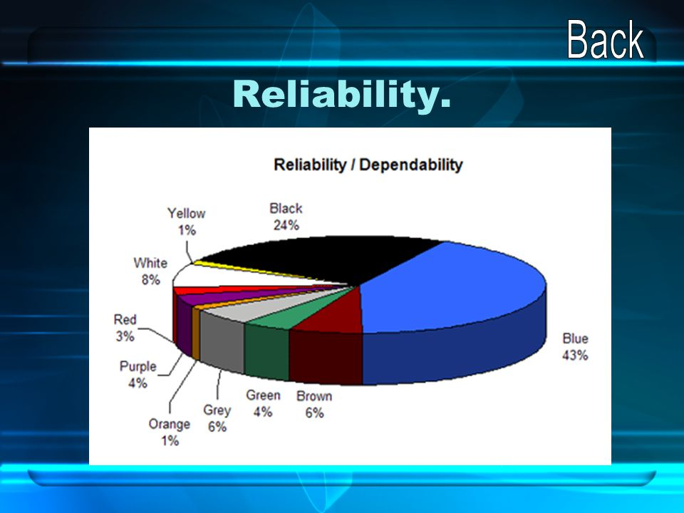 Reliability.