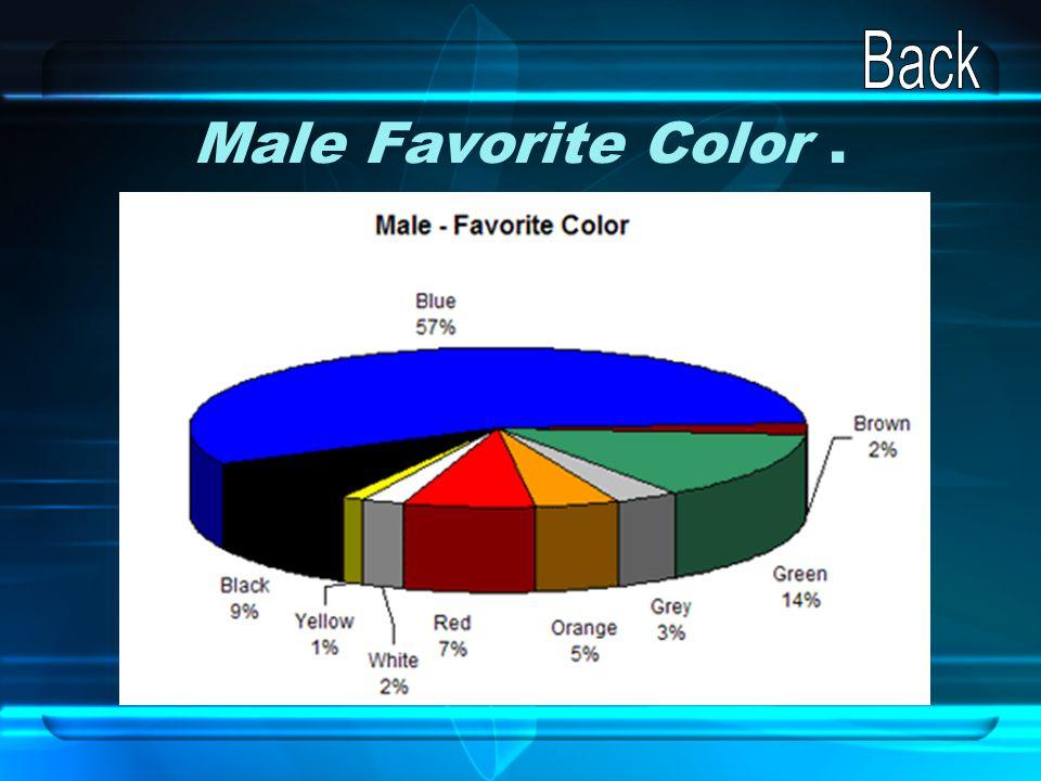 Male Favorite Color.