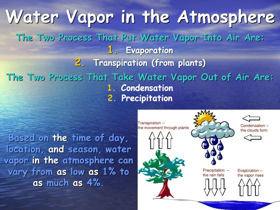 Ozone (O 3 ) is a form of oxygen found in the stratosphere (The stratosphere is the layer ABOVE the layer we live in which is called the troposhere.).