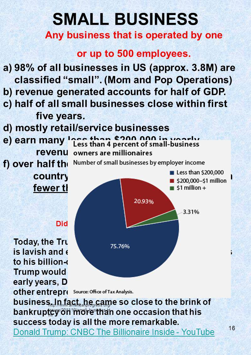 a)98% of all businesses in US (approx. 3.8M) are classified small.