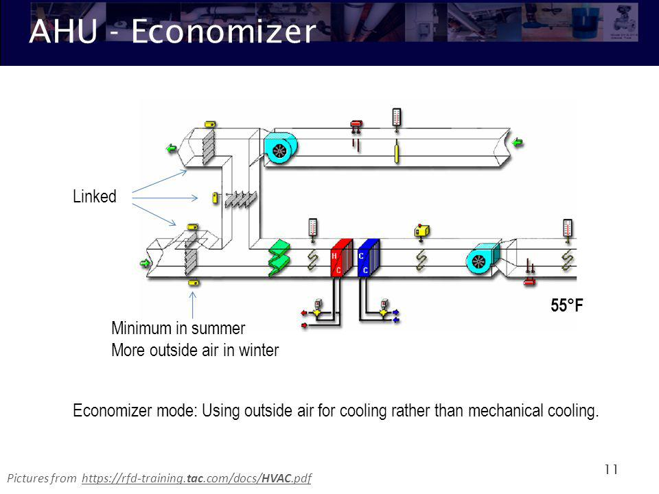 AHU - Economizer 11 Economizer mode: Using outside air for cooling rather than mechanical cooling. Linked Minimum in summer More outside air in winter