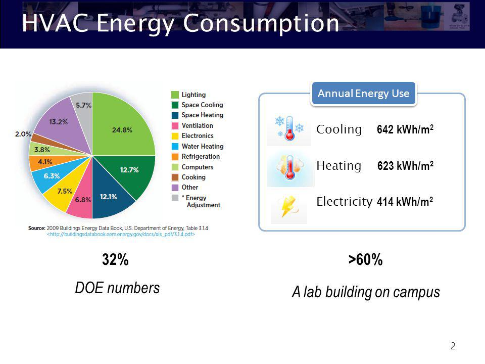 HVAC Energy Consumption 2 Cooling 642 kWh/m 2 Heating 623 kWh/m 2 Electricity 414 kWh/m 2 Annual Energy Use >60% A lab building on campus 32% DOE numb